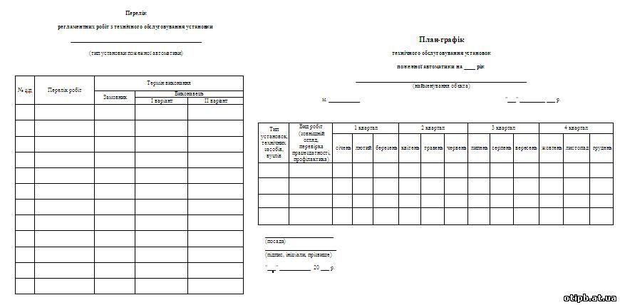 Перелік регламентних робіт з технічного обслуговування установки / План-графік технічного обслуговування установок пожежної автоматики